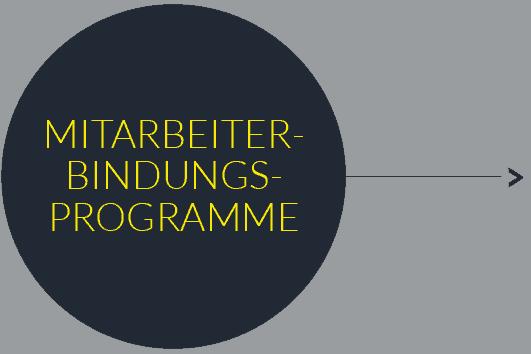 Button Mitarbeiterbindungsprogramme
