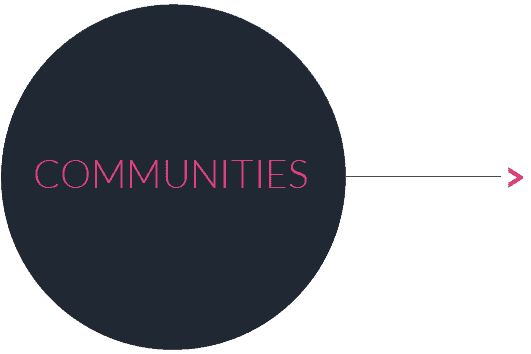 Button Communities